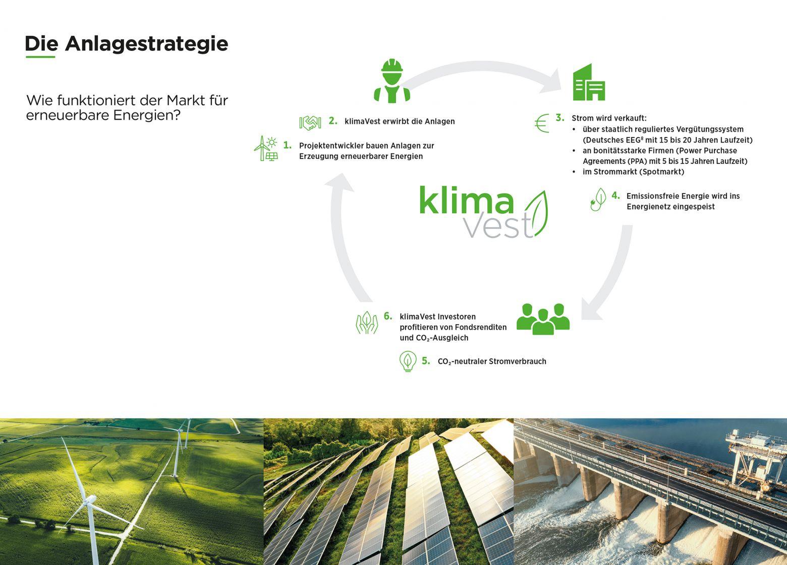 klimaVest_Infografik